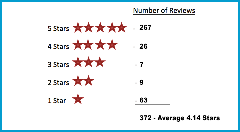 Yelp Reviews as of September 2017
